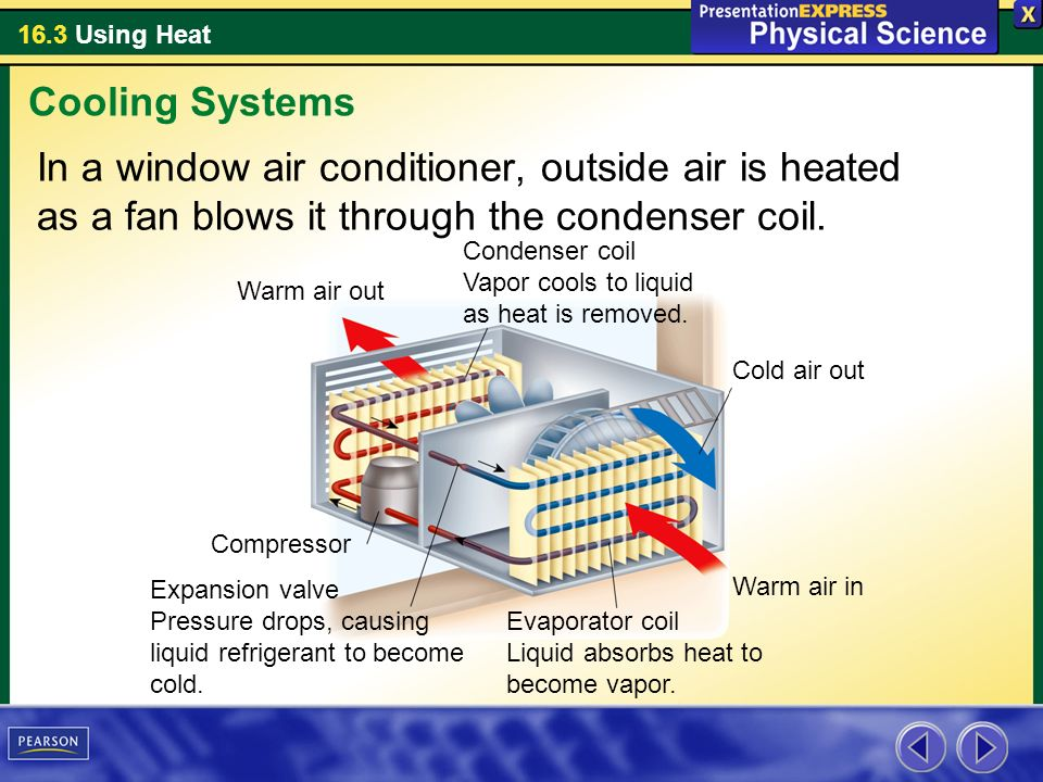 Cooling Systems In a window air conditioner, outside air is heated as a fan blows it through the condenser coil.
