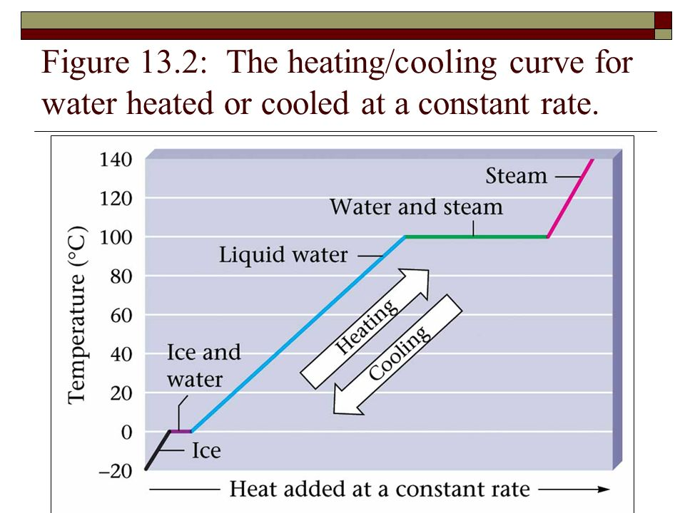 heating and cooling curves of water