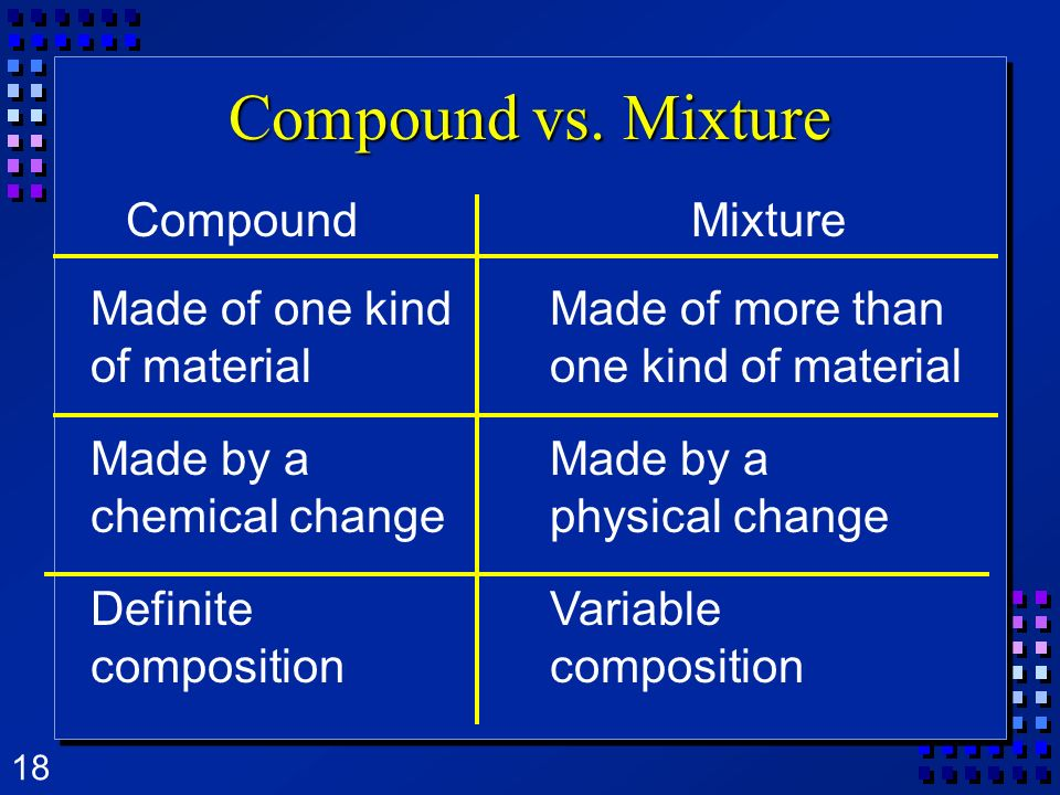 Compound vs. Mixture Compound Mixture Made of one kind of material