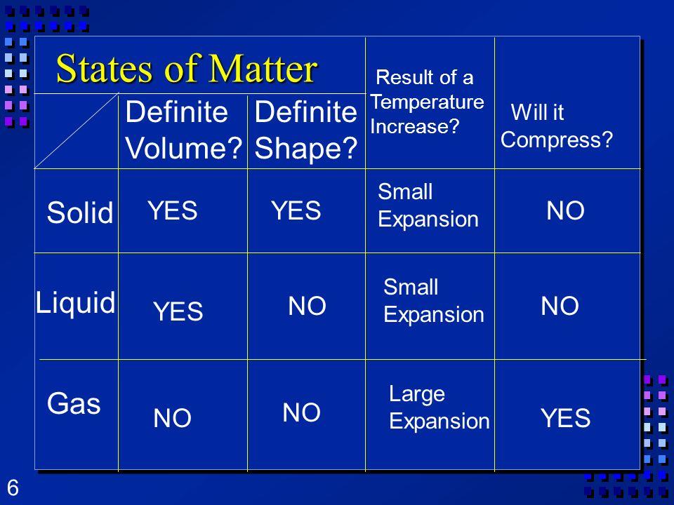 States of Matter Definite Volume Definite Shape Solid Liquid Gas YES