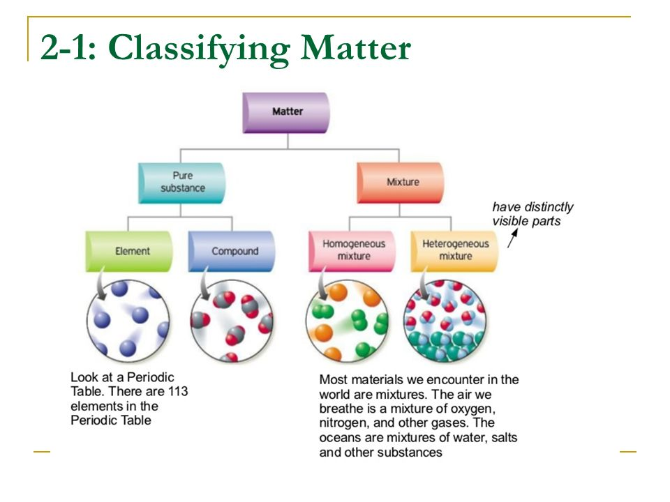 2-1: Classifying Matter