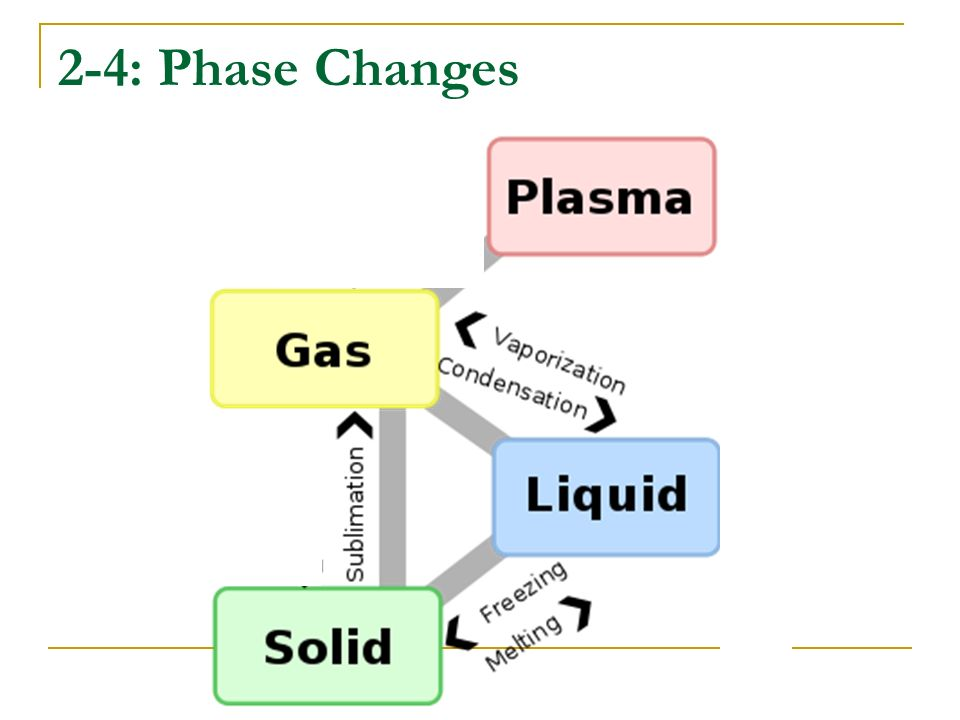2-4: Phase Changes