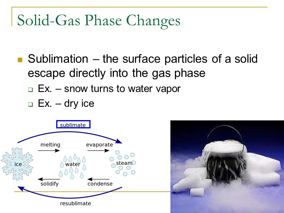Solid-Gas Phase Changes