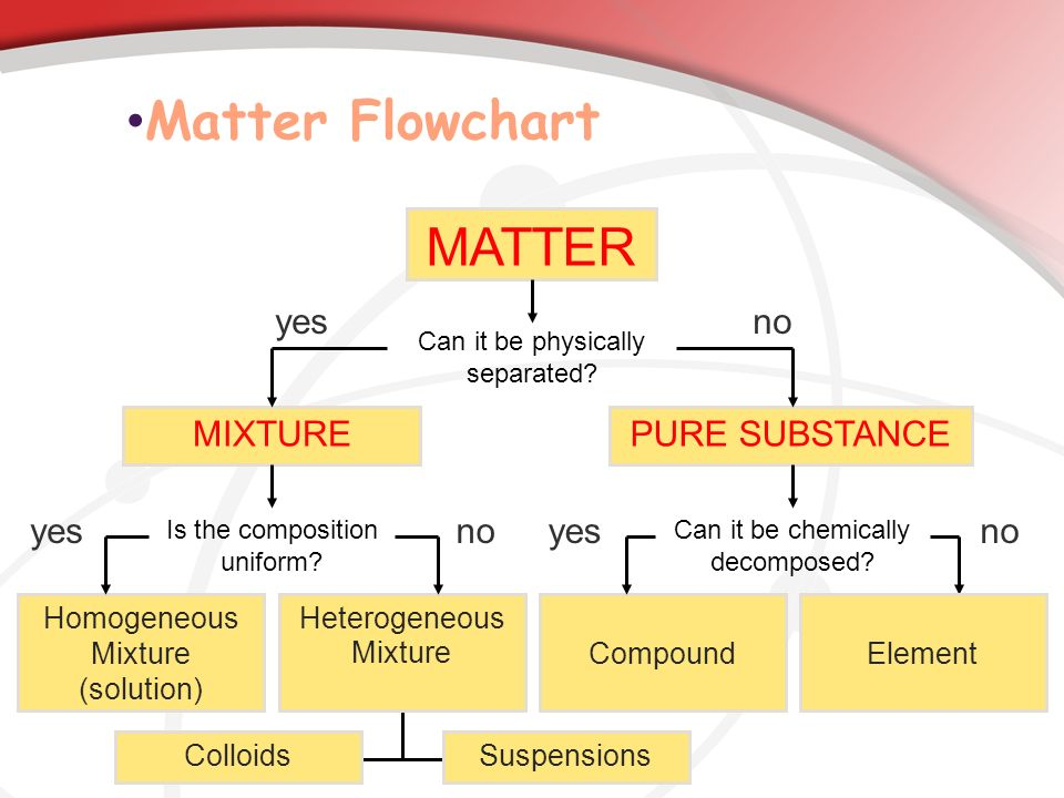 Matter Flowchart MATTER yes no MIXTURE PURE SUBSTANCE no yes no yes