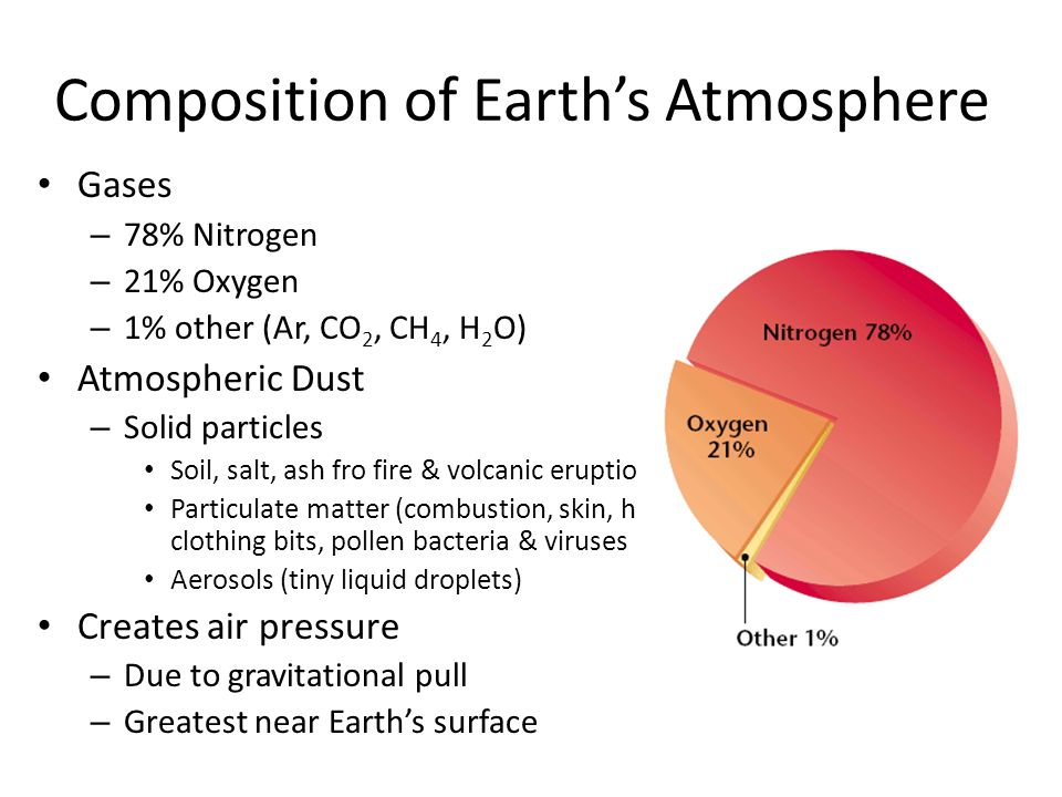 Earth s atmosphere chapter 3 section 2 ppt download for Earth soil composition