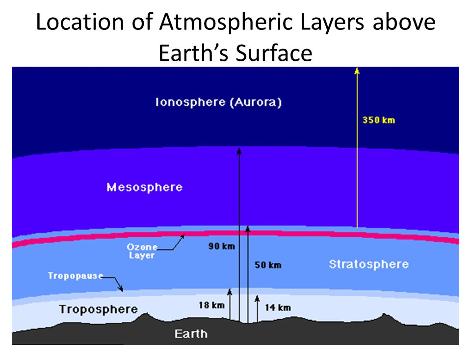 layers of the atmosphere essay Layers of the atmosphere essay how to build a habitable planet: the story of earth from the big bang to humankind - revised nbsp read the full-text online edition of how to build a habitable planet: the story of earth from the big bang to humankind (2012.