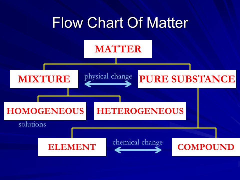 Flow Chart Of Matter MATTER MIXTURE PURE SUBSTANCE HOMOGENEOUS