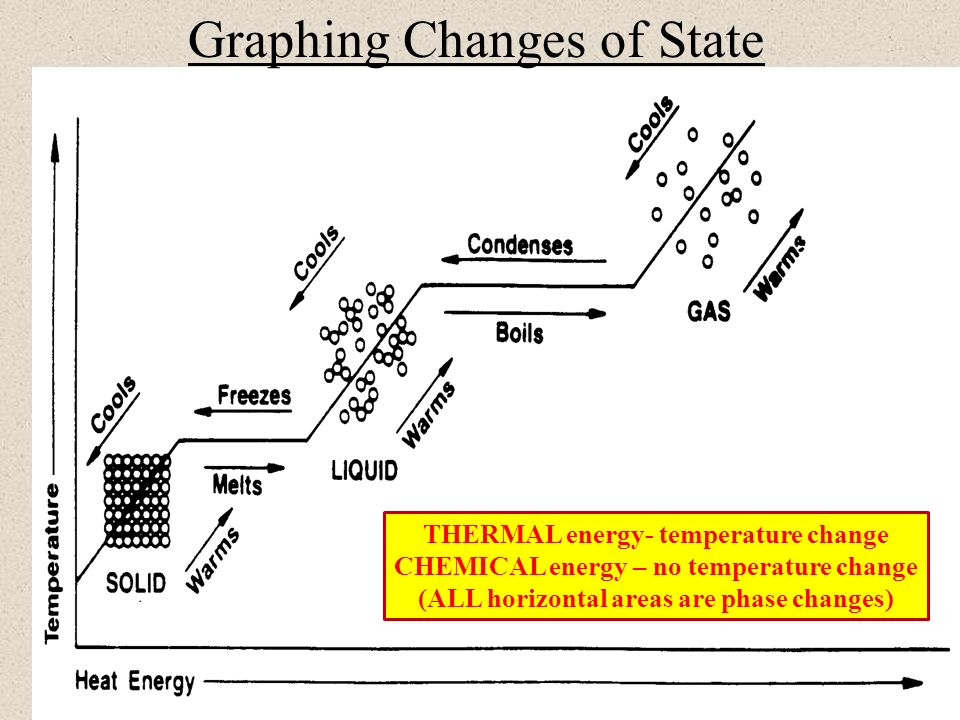 Bresenham Line Drawing Algorithm With Example Pdf : Physical and chemical changes ppt download