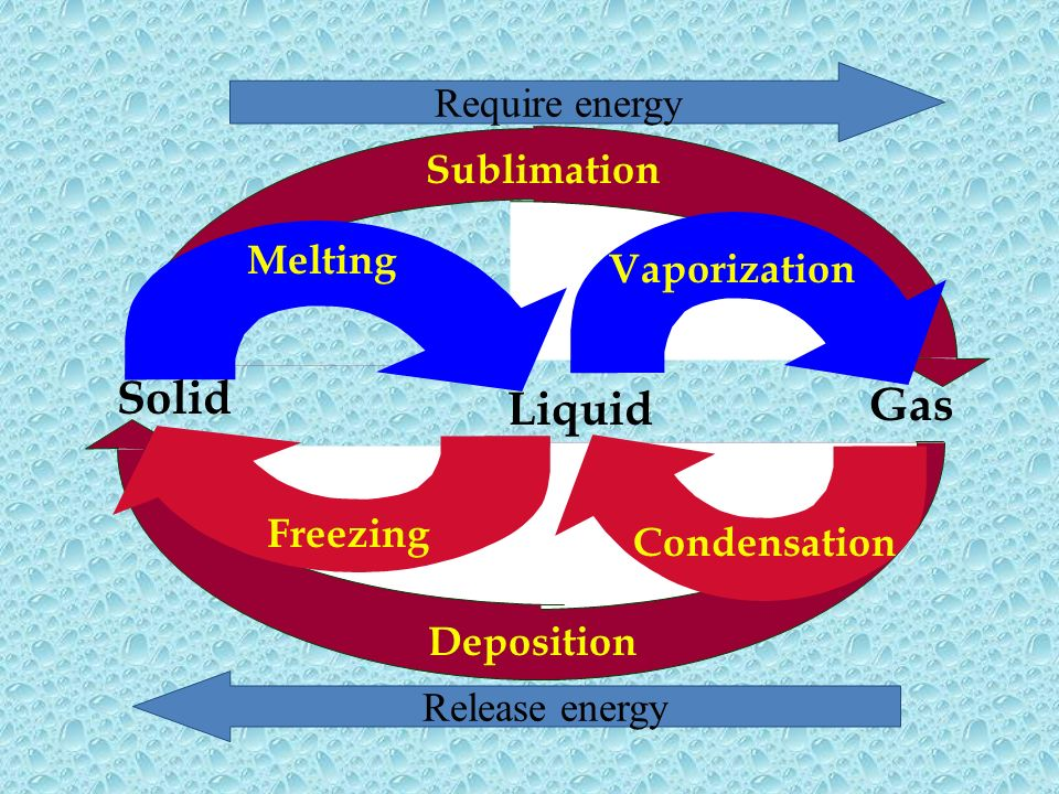 Solid Gas Liquid Require energy Sublimation Melting Vaporization