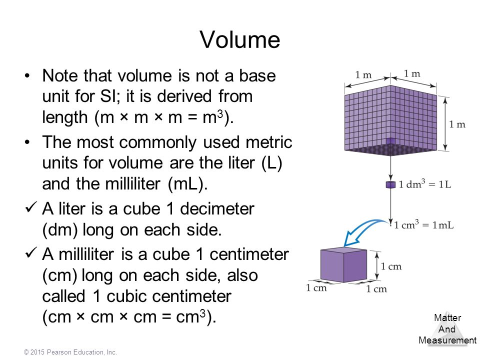 Volume Note that volume is not a base unit for SI; it is derived from length (m × m × m = m3).