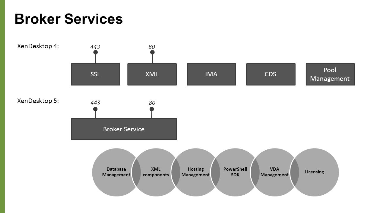 Broker services management