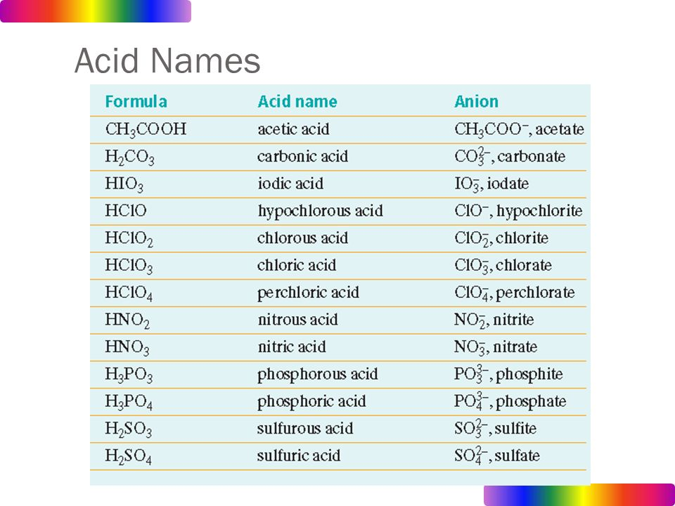 acids bases and salts research paper We can test whether something is an acid or base using indicator liquid or paper research schools home products wiith acids, bases & salts related study.
