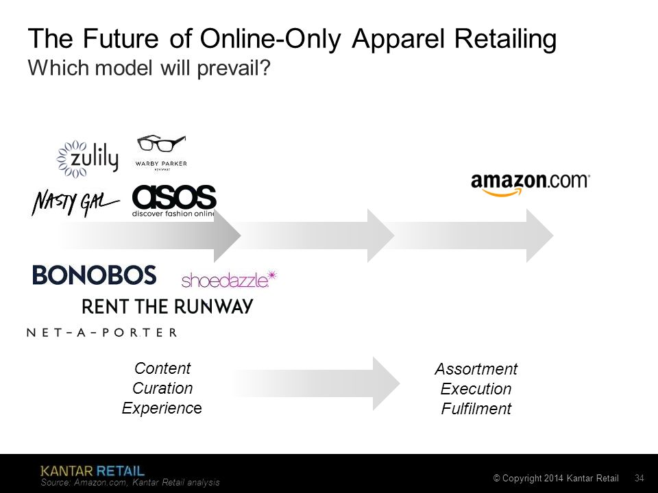 the future is online for apparel We've seen the future of fashion retail and it here's how you'll shop in and many people still didn't feel safe giving their credit card numbers to online.