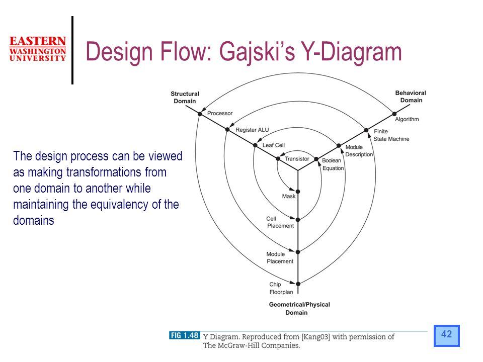 Vlsi design flow block diagram