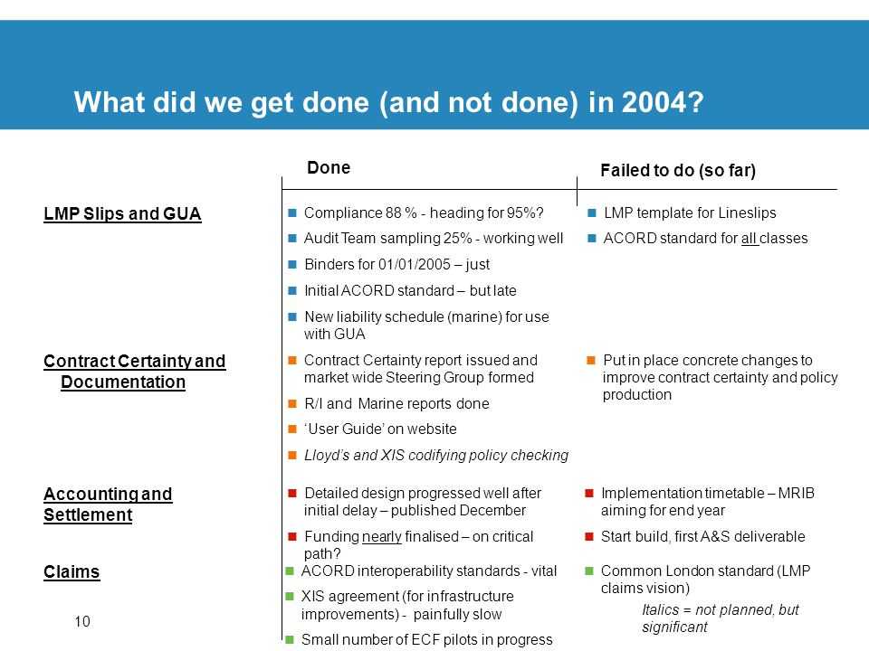 What did we get done (and not done) in 2004