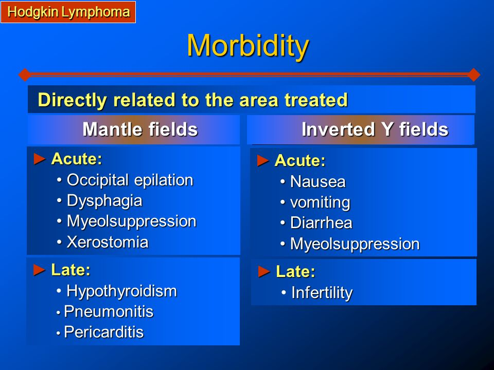 Morbidity Directly related to the area treated ► Acute: ► Acute: