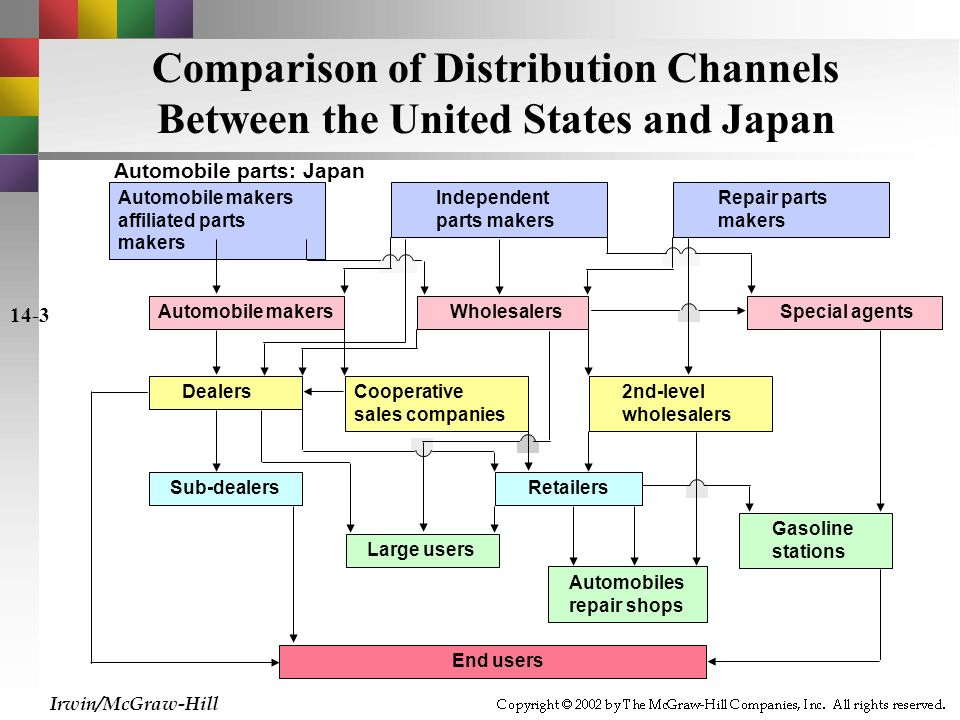 a comparison of the united states and japan car industries Congressional research service 7-5700  the united states,  the united kingdom and japan often jockey for position as the largest foreign direct.