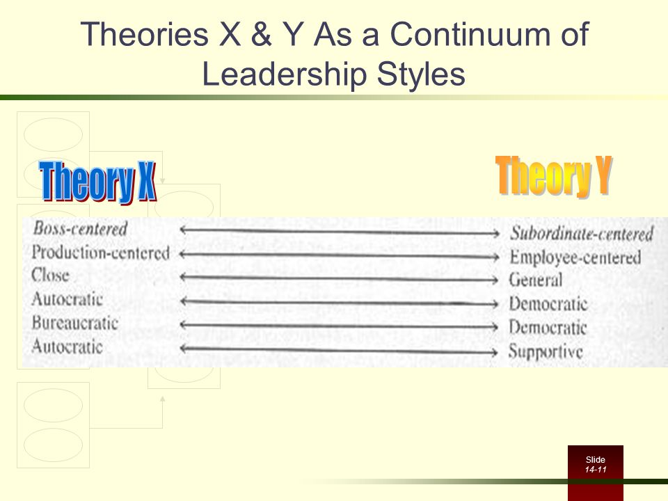 Theories X & Y As a Continuum of Leadership Styles