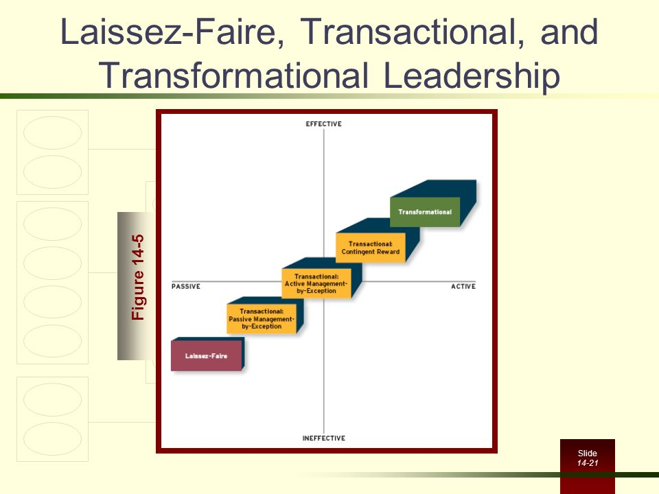 Laissez-Faire, Transactional, and Transformational Leadership