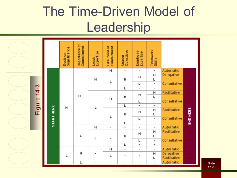 The Time-Driven Model of Leadership