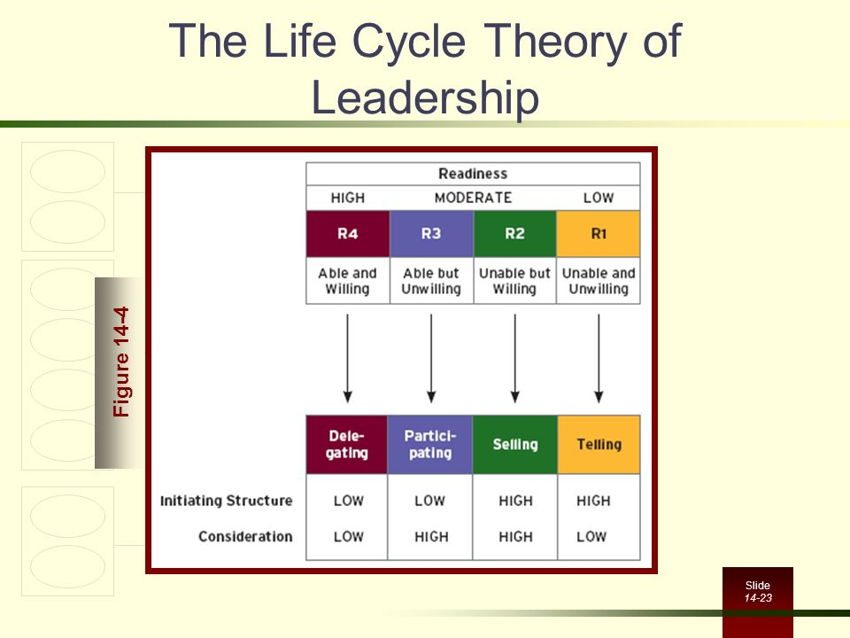 The Life Cycle Theory of Leadership