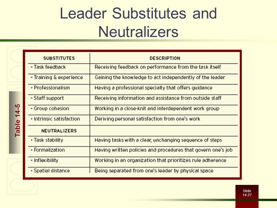 Leader Substitutes and Neutralizers