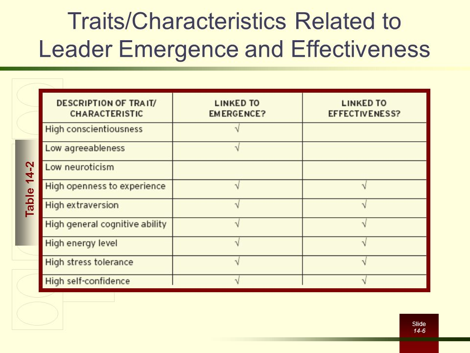 Traits/Characteristics Related to Leader Emergence and Effectiveness