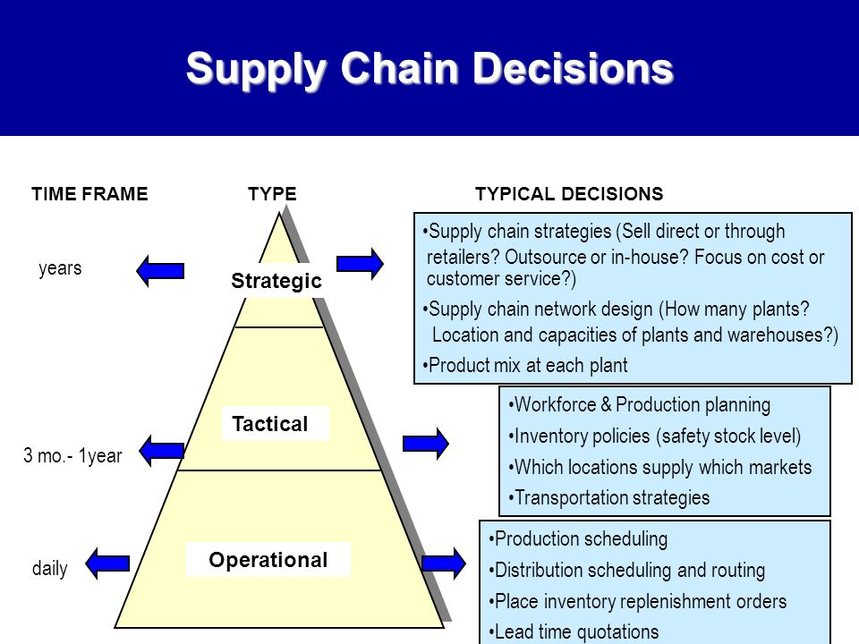 types of logistics strategies Definition of logistics strategy logistics is not confined to tactical decisions about transportation and warehousing.