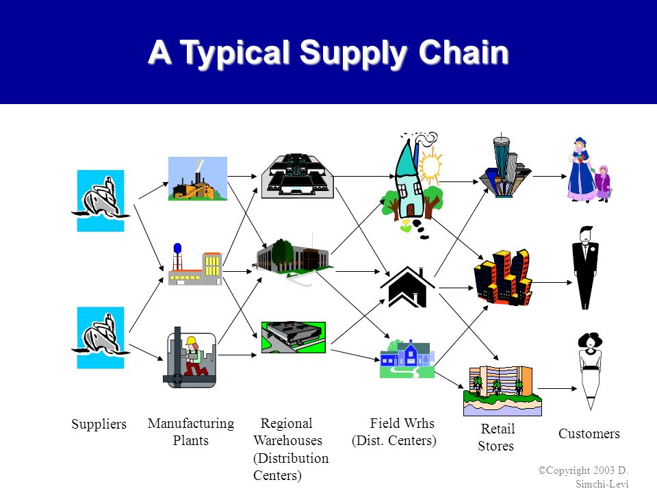 The Importance of Warehousing and Distribution in Supply Chain Management