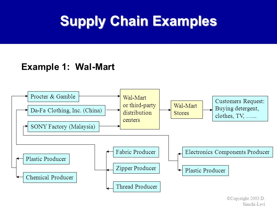 wal mart supply chain Wal-mart, a multinational retail corporation is considered to be one of the fastest growing corporations in the supply chain and retail management.