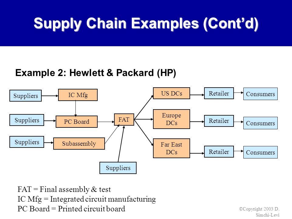 supply chain management of hewlett packard Wwwsupplychainbraincom.