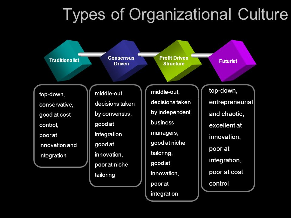 types of organisational cultures Types of organizational culture 1 organizational culture a set of values or beliefs that is unique to any one organization • some issues strength of the culture hidden elements clicks values trying to get on the inside.
