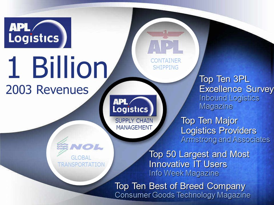 1 Billion 2003 Revenues. CONTAINER SHIPPING. Top Ten 3PL Excellence Survey Inbound Logistics Magazine.