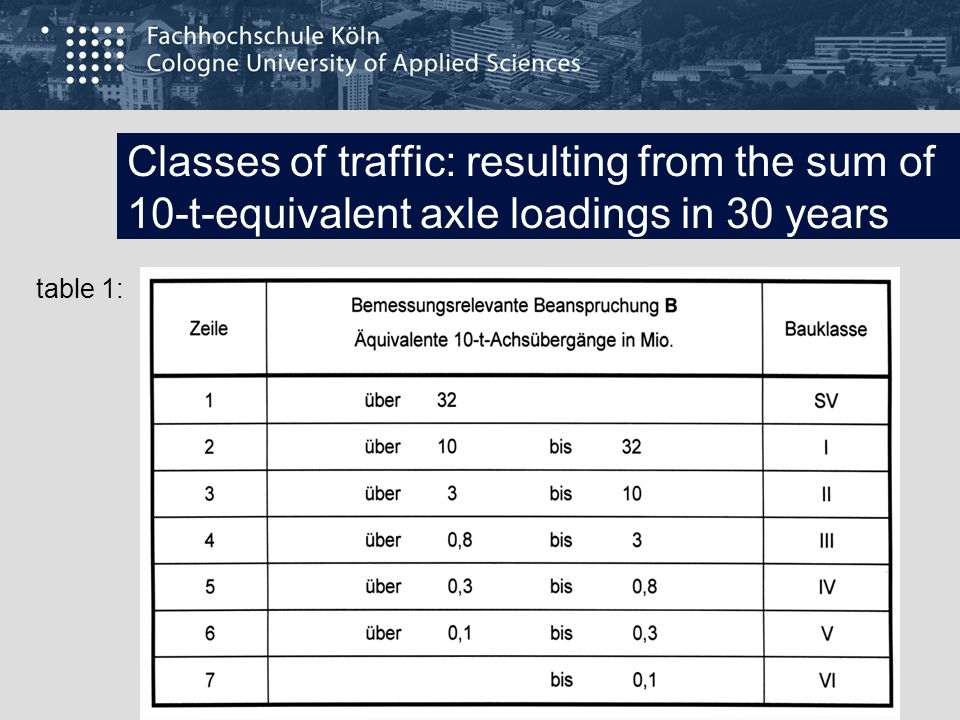 Classes of traffic: resulting from the sum of 10-t-equivalent axle loadings in 30 years