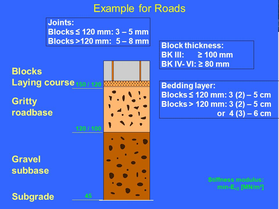 Example for Roads Blocks Laying course Gritty roadbase Gravel subbase