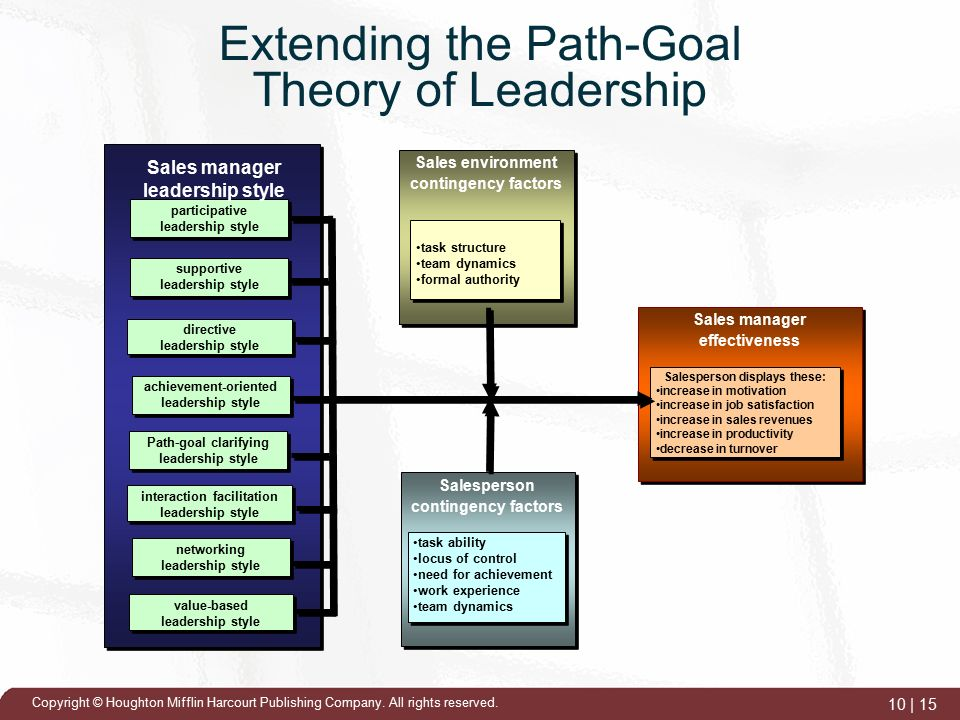 path goal theory in leadership essay Herb brooks supplies an extraordinary example of a positive example of houses' path -goal theory, which basically states that the leader's, manager's, or in this example the coach's mission.