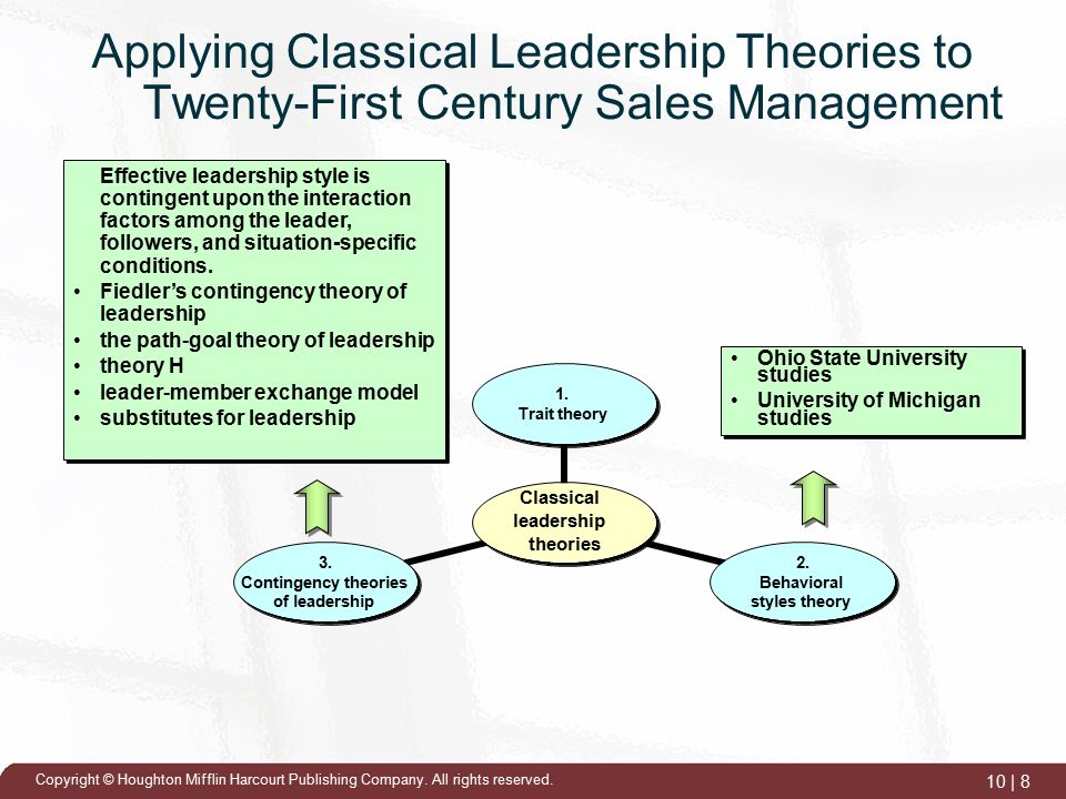 Applying the Contingency Theory to Global Leadership