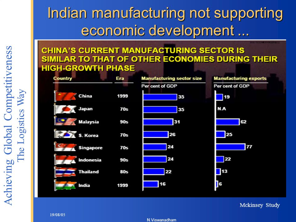 Indian manufacturing not supporting economic development ...