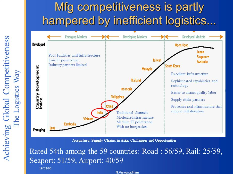 Mfg competitiveness is partly hampered by inefficient logistics...