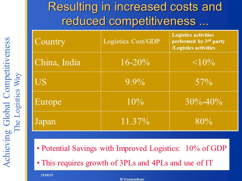 Resulting in increased costs and reduced competitiveness ...