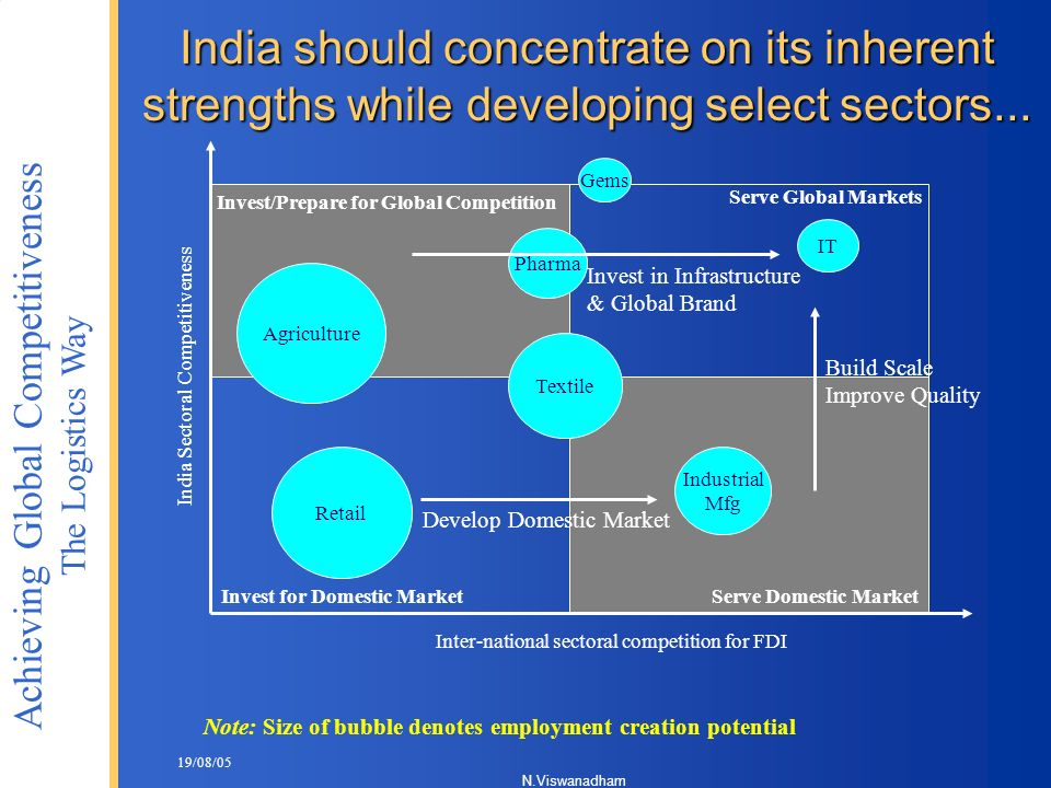 India Sectoral Competitiveness