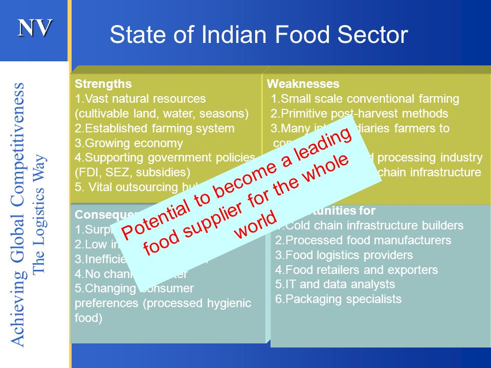 State of Indian Food Sector