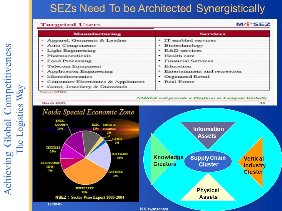SEZs Need To be Architected Synergistically