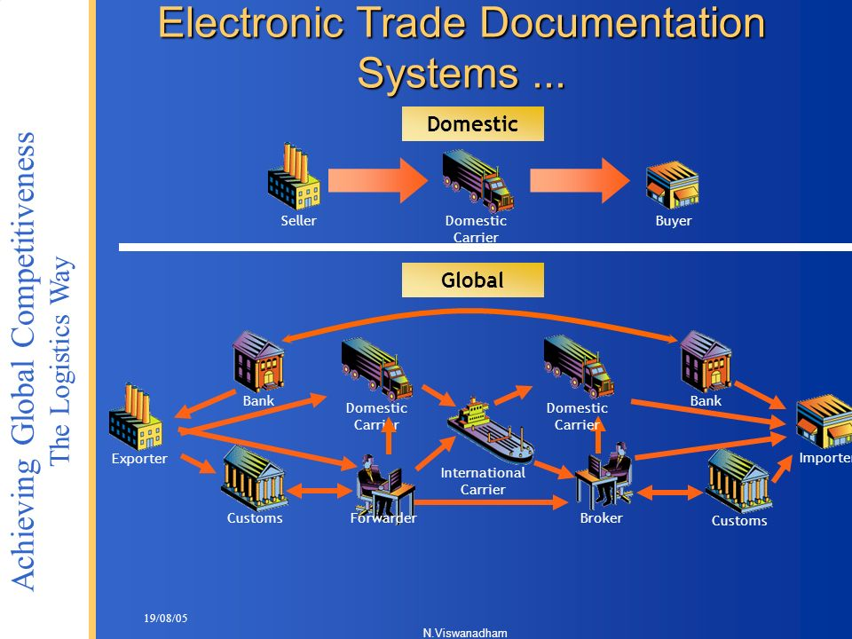 Electronic Trade Documentation Systems ...