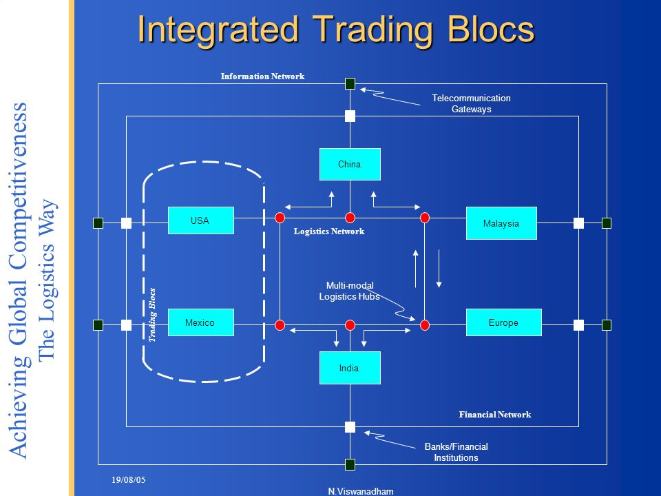 Integrated Trading Blocs