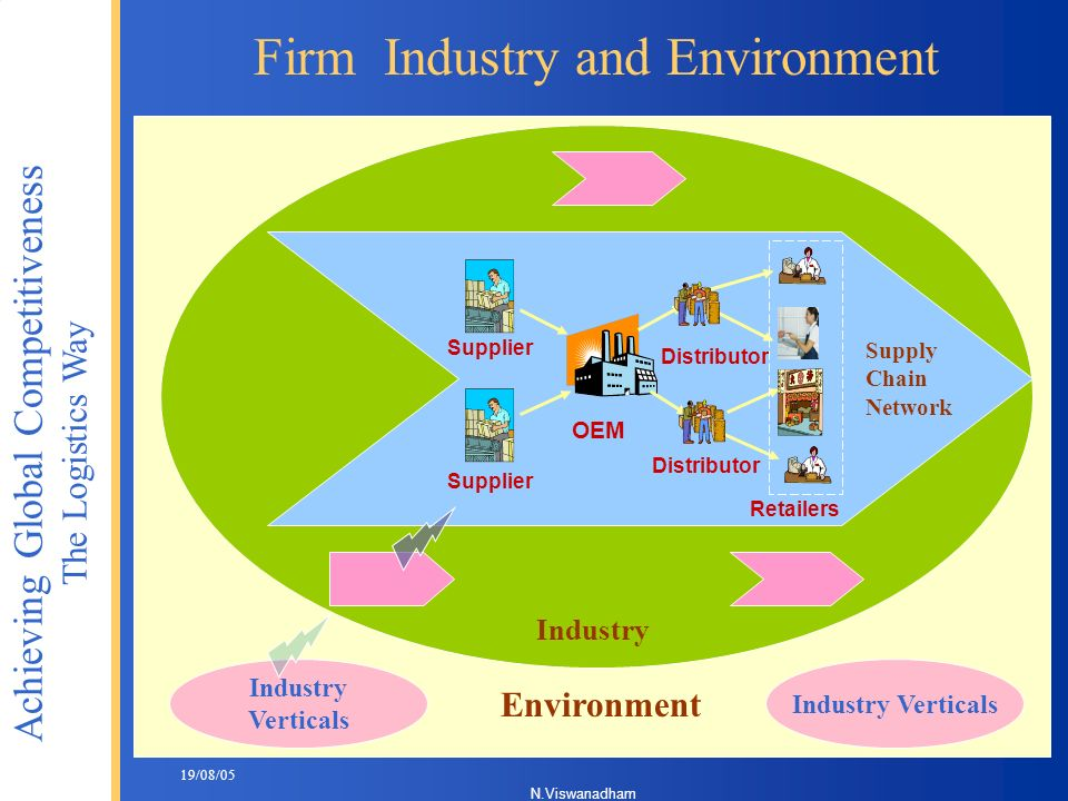 Firm Industry and Environment