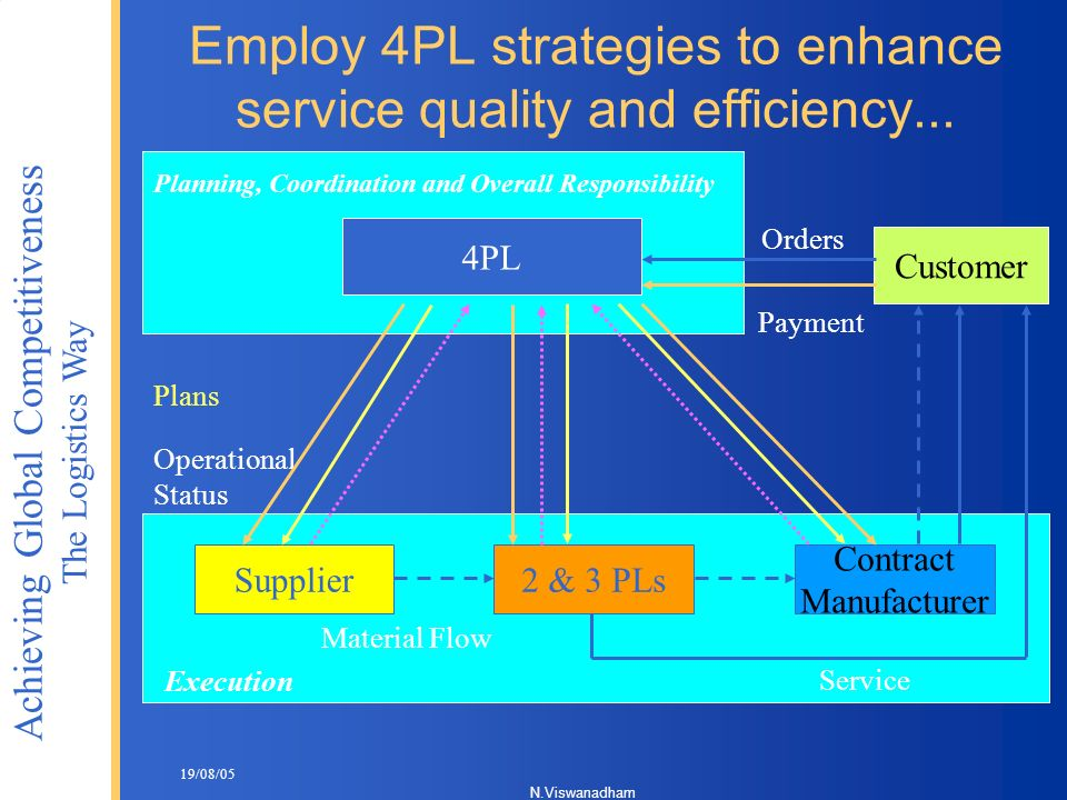 Employ 4PL strategies to enhance service quality and efficiency...