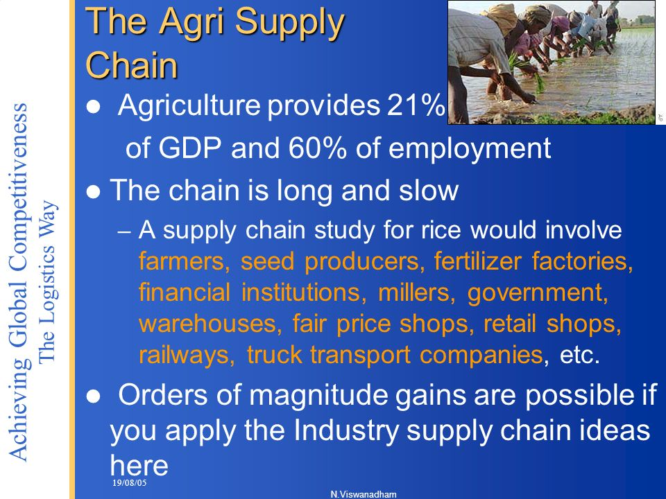 The Agri Supply Chain Agriculture provides 21%