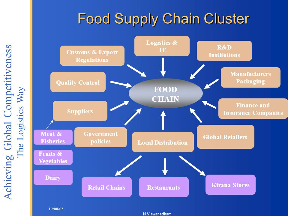 Food Supply Chain Cluster