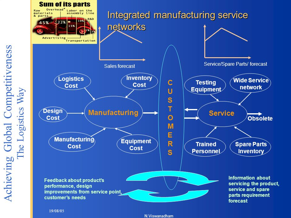 Integrated manufacturing service networks